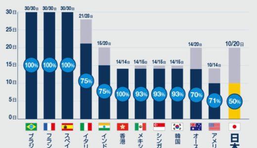 日本は3年連続で「有給取得率」最下位に